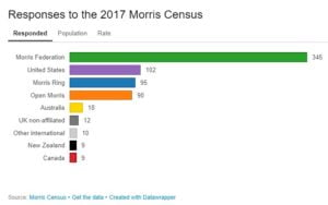 snip of morris census 2017